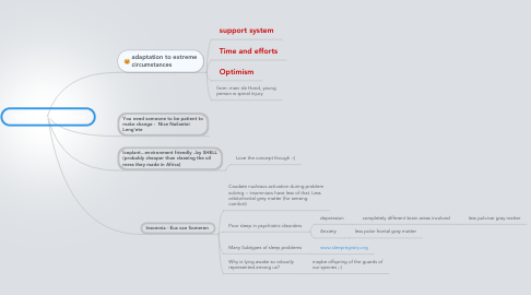 Mind Map: TEDxAms personal notes