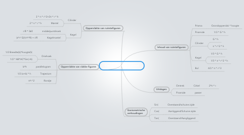 Mind Map: Oppervlakte  en inhoud