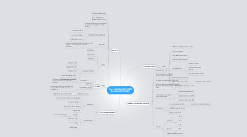 Mind Map: Copy of KEMIJSKA ROBA ZA POLJOPRIVREDU