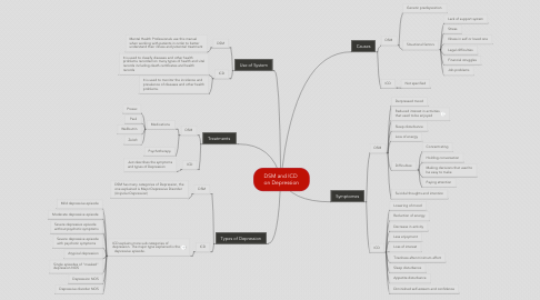 Mind Map: DSM and ICD  on Depression