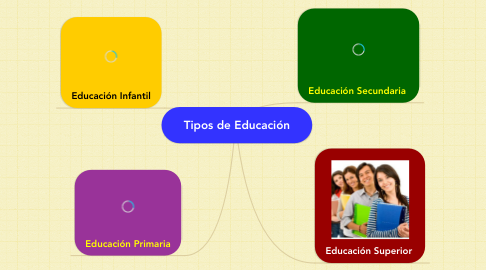 Mind Map: Tipos de Educación