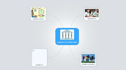 Mind Map: 4 pilares de la educacion