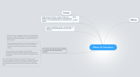 Mind Map: Effects Of Child Abuse