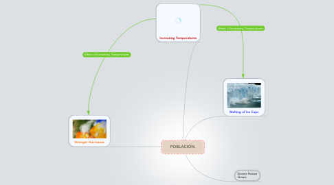 Mind Map: Global Warming