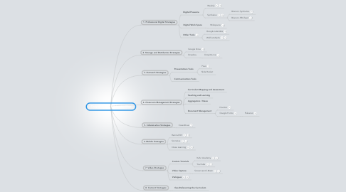 Mind Map: Copy of Blanco's iEducator Map