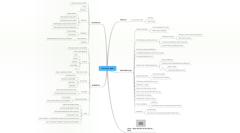 Mind Map: WordCamp 2009