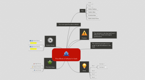 Mind Map: The effects of ethanol in fuels