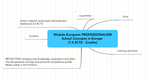 Mind Map: Module European PROFESSIONALISM School Concepts in Europe  (7,5 ECTS - Credits)