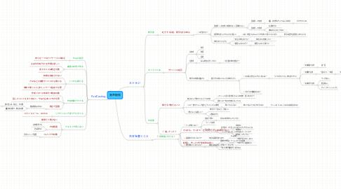 Mind Map: 音声配信