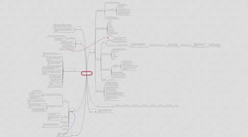 Mind Map: Holocaust