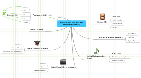 Mind Map: How to Make a slide show with Windows Movie Maker