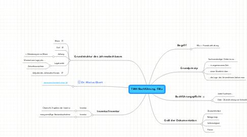 Mind Map: TBW/Buchführung, FiBu