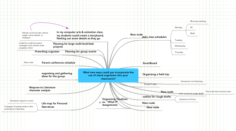 Mind Map: What new ways could you incorporate the use of visual organizers into your classrooms?