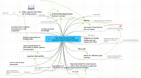 Mind Map: How does the use of visual organizers impact student learning?