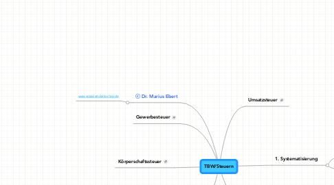 Mind Map: TBW/Steuern