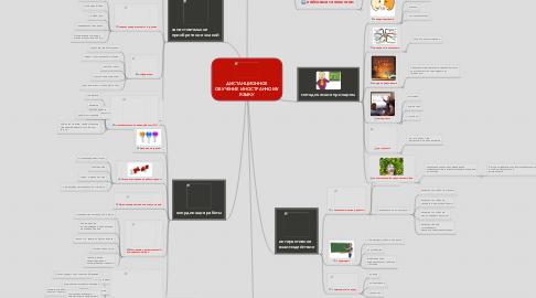Mind Map: ДИСТАНЦИОННОЕ ОБУЧЕНИЕ ИНОСТРАННОМУ ЯЗЫКУ