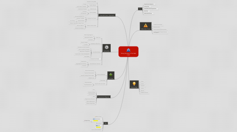 Mind Map: Taking Smartek To The Next Level