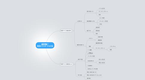 Mind Map: 練習問題7 英語をマスターする方法