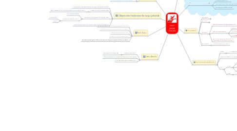 Mind Map: mon projet d'avenir