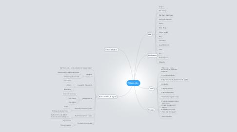 Mind Map: Wikinomics