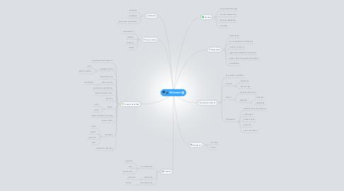 Mind Map: Videocast