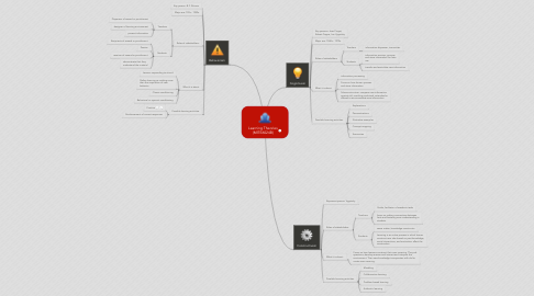 Mind Map: Learning Theories (MITE6024B)