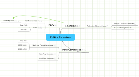 Mind Map: Political Commitees