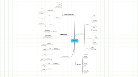 Mind Map: Filatelie