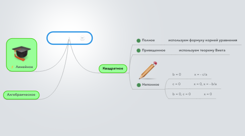 Mind Map: Уравнение