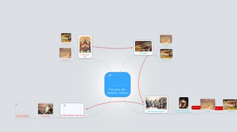 Mind Map: Periodos del  derecho romano
