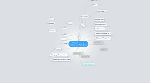 Mind Map: CDI de Touscayrats cdi.touscayrats@gmail.com