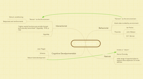 Mind Map: Child Development