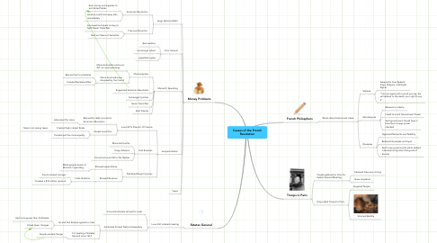 Mind Map: Causes of the French Revolution