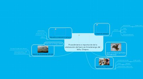 Mind Map: Procedimiento e importación de la elaboración del barro en Amatenango del Valle, Chiapas.