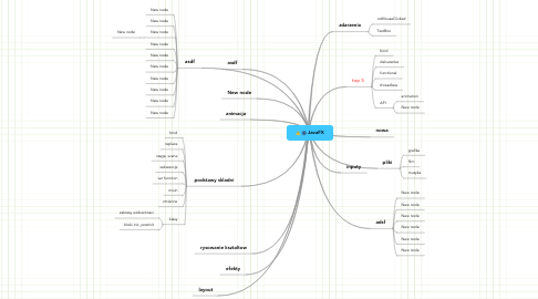 Mind Map: JavaFX
