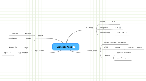 Mind Map: Semantic Web