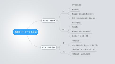 Mind Map: 英語をマスターする方法