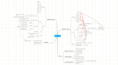 Mind Map: IM 2009.2