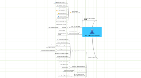 Mind Map: New Employee Integration
