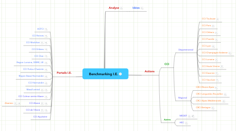 Mind Map: Benchmarking I.E.