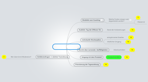 Mind Map: Team LG 3, 4.12.2012