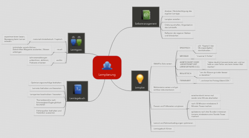 Mind Map: Lernplanung