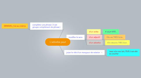 Mind Map: L'adverbe peut