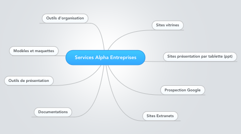 Mind Map: Services Alpha Entreprises