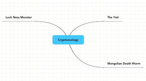 Mind Map: Cryptozoology
