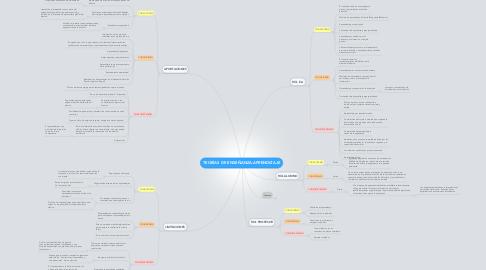 Mind Map: TEORÍAS DE ENSEÑANZA-APRENDIZAJE