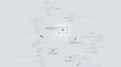 Mind Map: Enquete RLPBürgerbeteiligung 7.12.