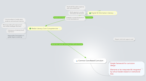 Mind Map: Common Core-Based Curriculum