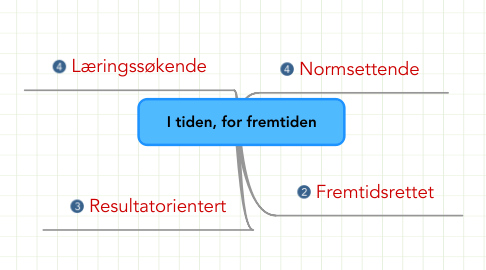 Mind Map: I tiden, for fremtiden