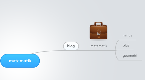 Mind Map: matematik